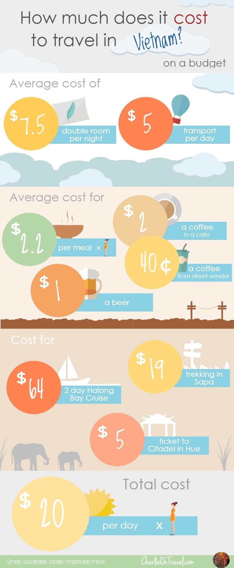 How Much A Trip to Vietnam Costs | Vietnam Travel Budget 2017