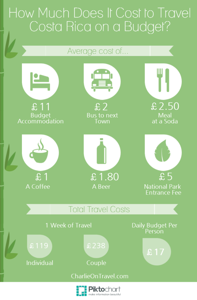 How Much Does It Cost To Travel Costa Rica On A Budget